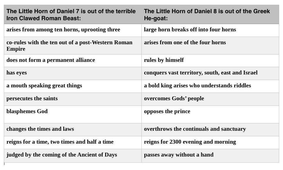 little horn chart